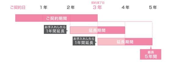 ご契約コースの契約期間について.jpg